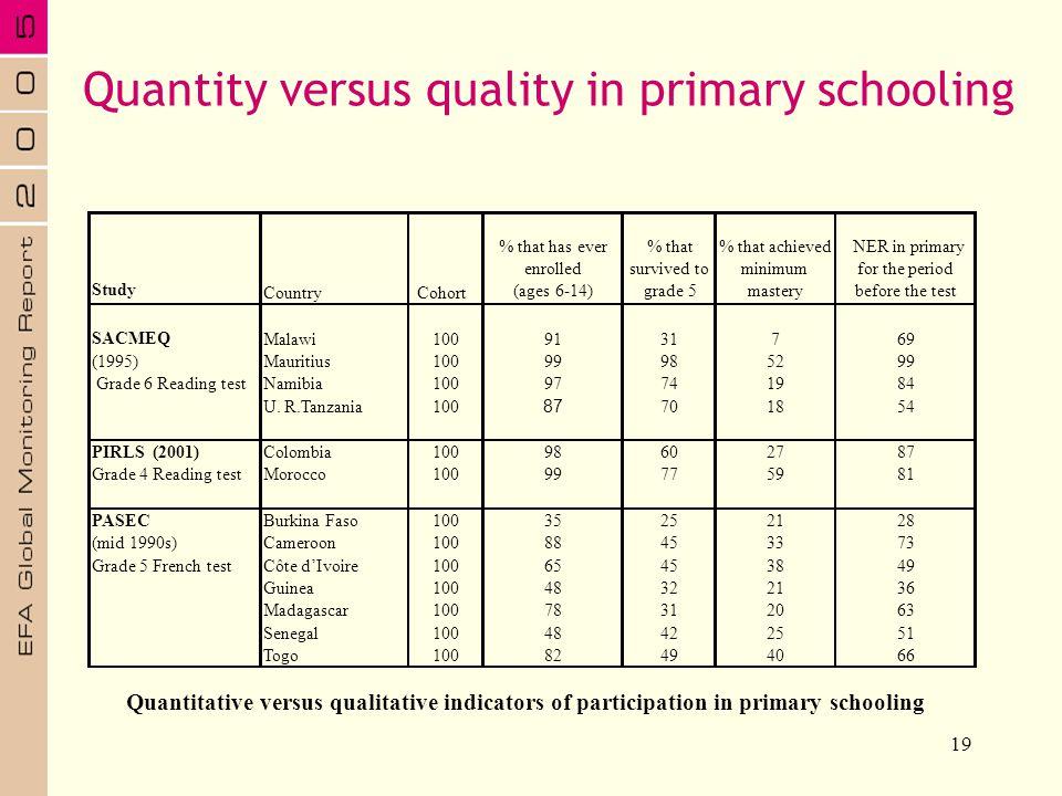 19 Quantity versus quality in primary schooling Quantitative versus qualitative indicators of participation in primary schooling