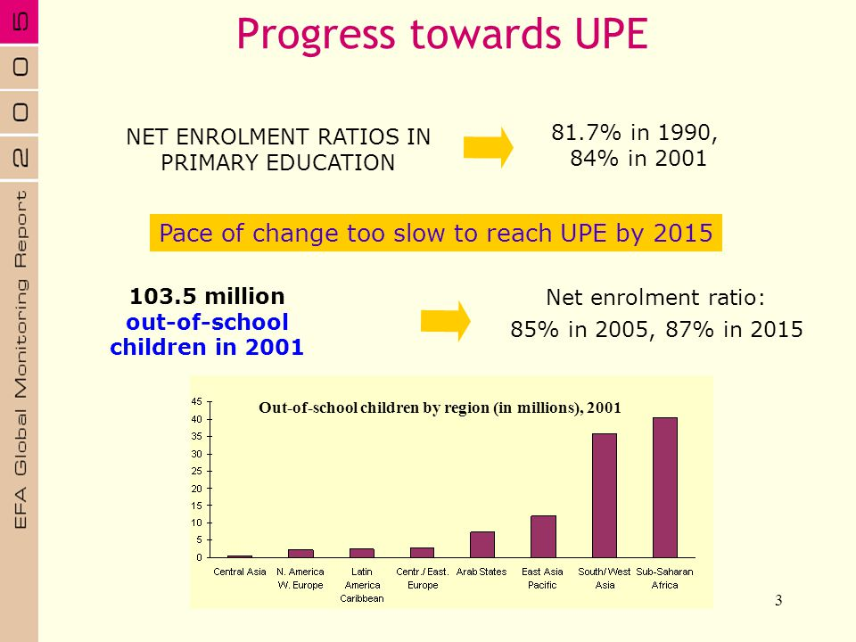 3 Progress towards UPE NET ENROLMENT RATIOS IN PRIMARY EDUCATION 81.7% in 1990, 84% in 2001 Pace of change too slow to reach UPE by 2015 Net enrolment