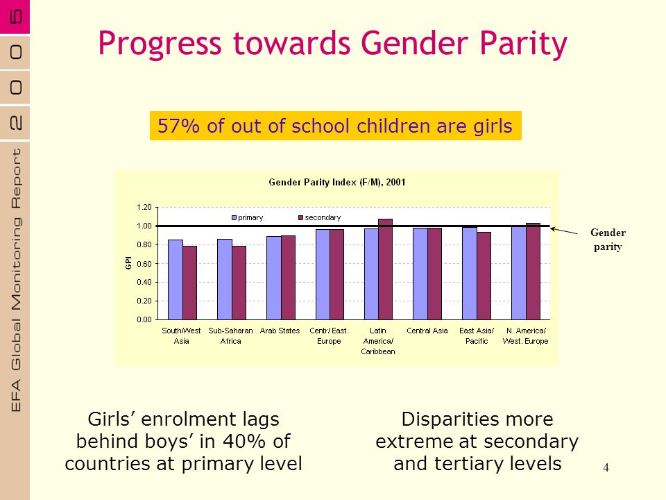 4 Girls enrolment lags behind boys in 40% of countries at primary level Disparities more extreme at secondary and tertiary levels 57% of out of school
