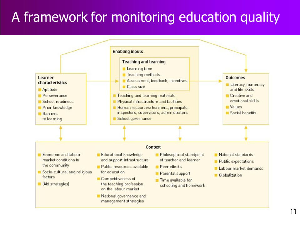11 A framework for monitoring education quality