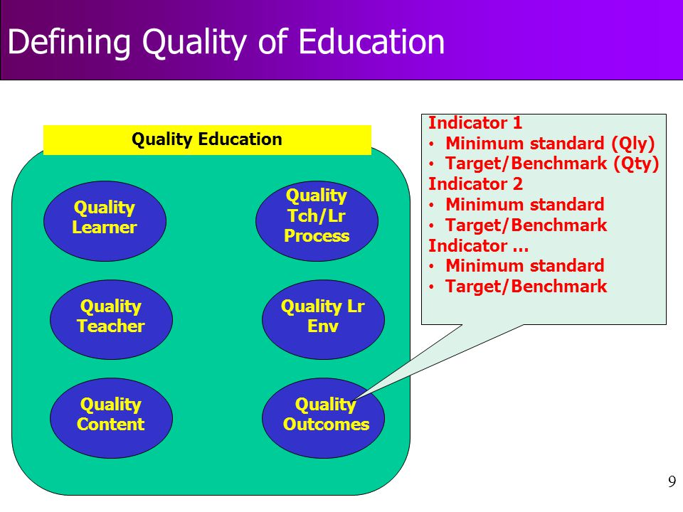 9 Defining Quality of Education Quality Learner Quality Teacher Quality Content Quality Tch/Lr Process Quality Lr Env Quality Outcomes Quality Education Indicator 1 Minimum standard (Qly) Target/Benchmark (Qty) Indicator 2 Minimum standard Target/Benchmark Indicator … Minimum standard Target/Benchmark