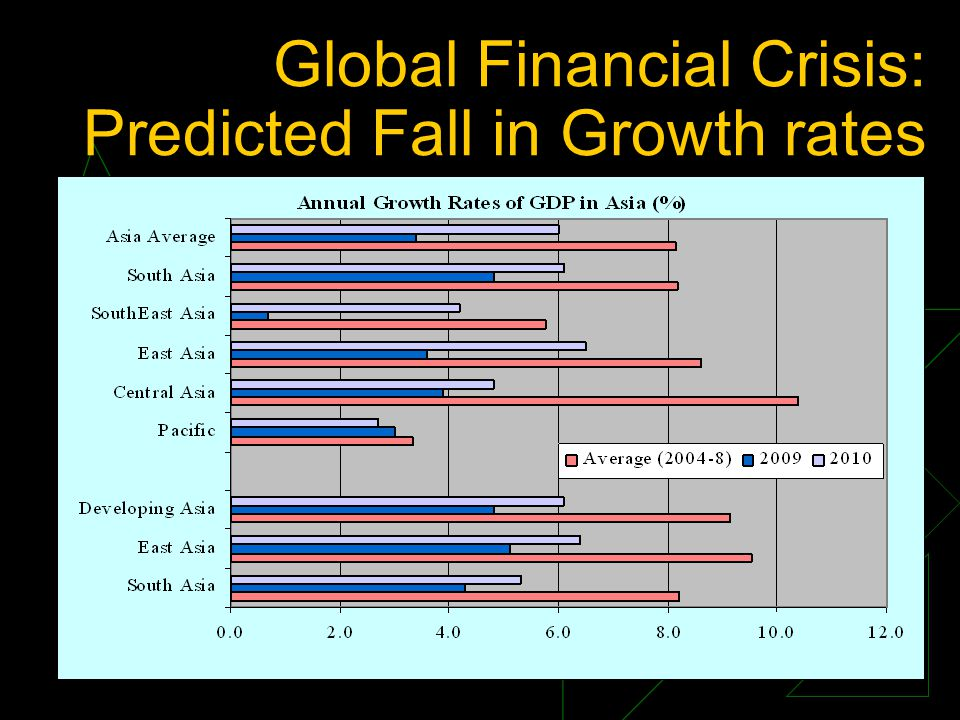 Global Financial Crisis: Predicted Fall in Growth rates