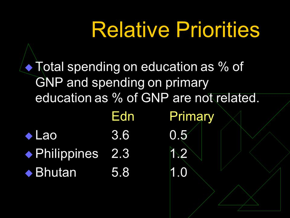 Relative Priorities Total spending on education as % of GNP and spending on primary education as % of GNP are not related.
