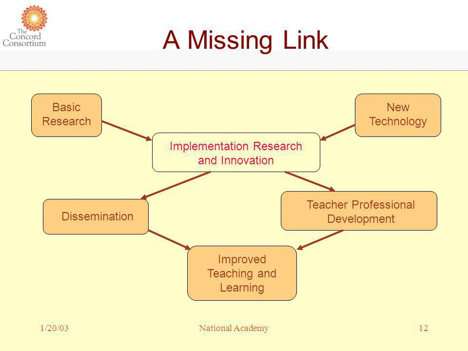 1/20/0312National Academy A Missing Link Basic Research Dissemination Implementation Research and Innovation Teacher Professional Development Improved Teaching and Learning New Technology