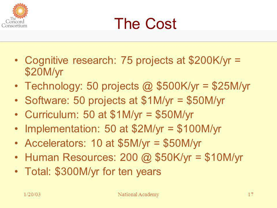 1/20/0317National Academy The Cost Cognitive research: 75 projects at $200K/yr = $20M/yr Technology: 50 projects @ $500K/yr = $25M/yr Software: 50 projects at $1M/yr = $50M/yr Curriculum: 50 at $1M/yr = $50M/yr Implementation: 50 at $2M/yr = $100M/yr Accelerators: 10 at $5M/yr = $50M/yr Human Resources: 200 @ $50K/yr = $10M/yr Total: $300M/yr for ten years