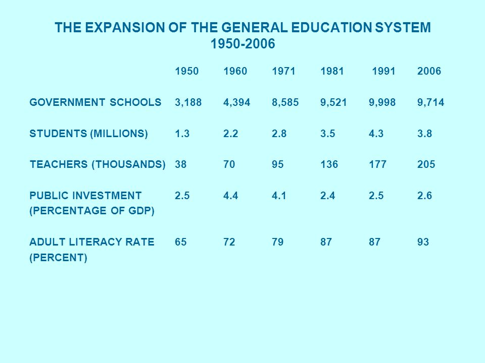 THE EXPANSION OF THE GENERAL EDUCATION SYSTEM 1950-2006 1950 196019711981 19912006 GOVERNMENT SCHOOLS3,1884,3948,5859,5219,9989,714 STUDENTS (MILLIONS)1.3 2.22.83.54.33.8 TEACHERS (THOUSANDS)387095136177205 PUBLIC INVESTMENT 2.54.44.12.42.52.6 (PERCENTAGE OF GDP) ADULT LITERACY RATE657279878793 (PERCENT)