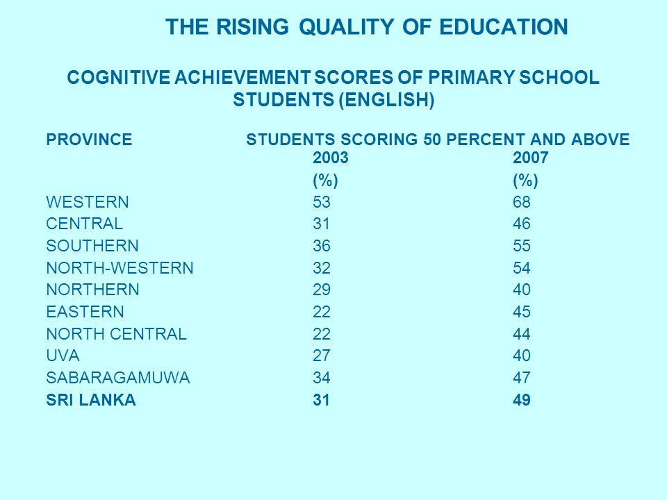 THE RISING QUALITY OF EDUCATION COGNITIVE ACHIEVEMENT SCORES OF PRIMARY SCHOOL STUDENTS (MATHEMATICS) PROVINCE STUDENTS SCORING 50 PERCENT AND ABOVE 20032007(%) WESTERN8189 CENTRAL6479 SOUTHERN7185 NORTH-WESTERN7486 NORTHERN5377 EASTERN5275 NORTH CENTRAL 7285 UVA 6378 SABARAGAMUWA6983 SRI LANKA6782