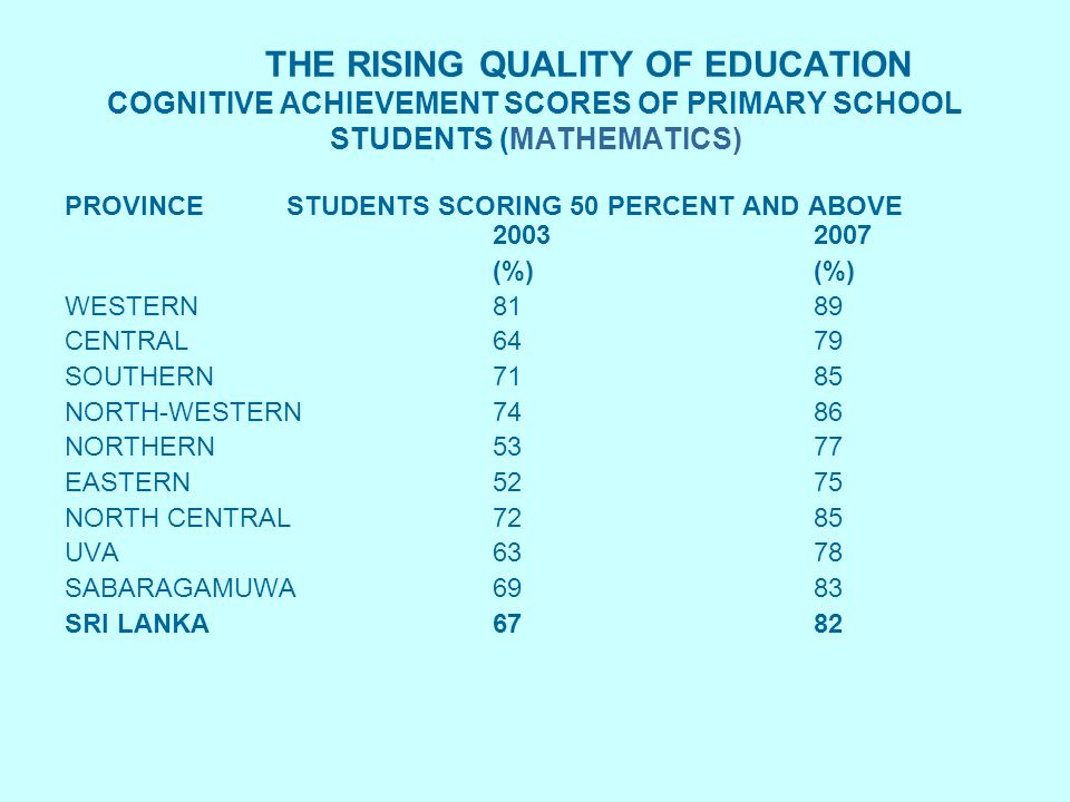 THE RISING QUALITY OF EDUCATION COGNITIVE ACHIEVEMENT SCORES OF PRIMARY SCHOOL STUDENTS (MATHEMATICS) PROVINCE STUDENTS SCORING 50 PERCENT AND ABOVE (%) WESTERN8189 CENTRAL6479 SOUTHERN7185 NORTH-WESTERN7486 NORTHERN5377 EASTERN5275 NORTH CENTRAL 7285 UVA 6378 SABARAGAMUWA6983 SRI LANKA6782