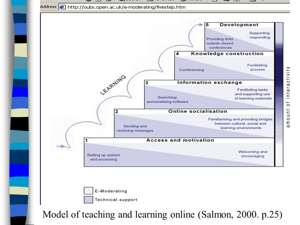 Model of teaching and learning online (Salmon, 2000. p.25)