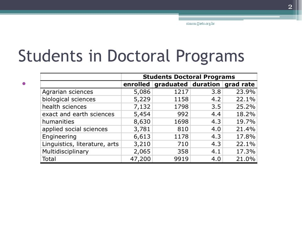 Students in Doctoral Programs simon@iets.org.br 13