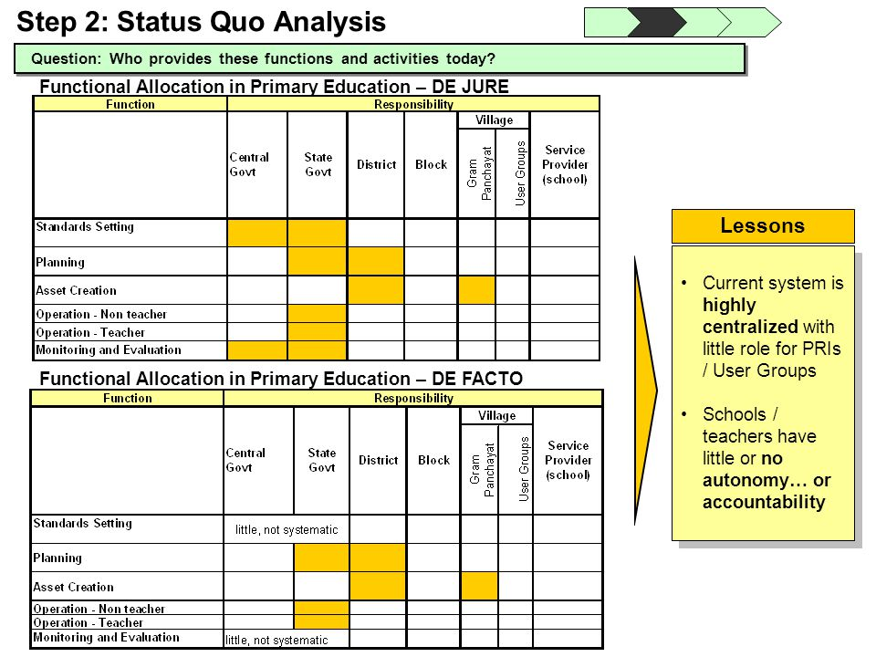 Functional Allocation in Primary Education – DE FACTO Question: Who provides these functions and activities today? Step 2: Status Quo Analysis Functio