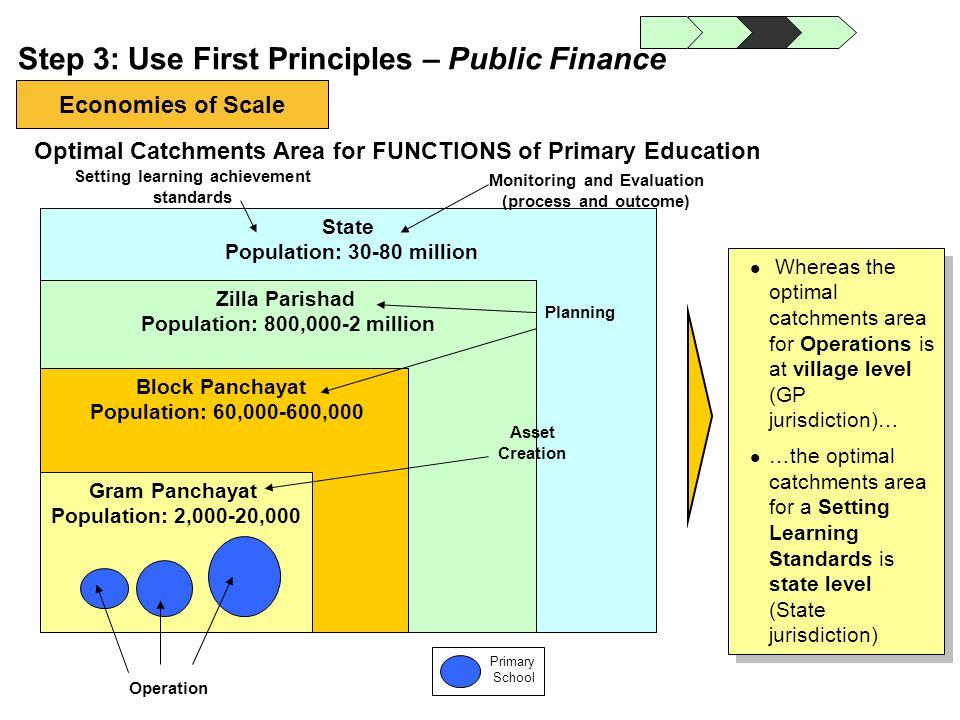 Step 3: Use First Principles – Public Finance State Population: 30-80 million Zilla Parishad Population: 800,000-2 million Block Panchayat Population: