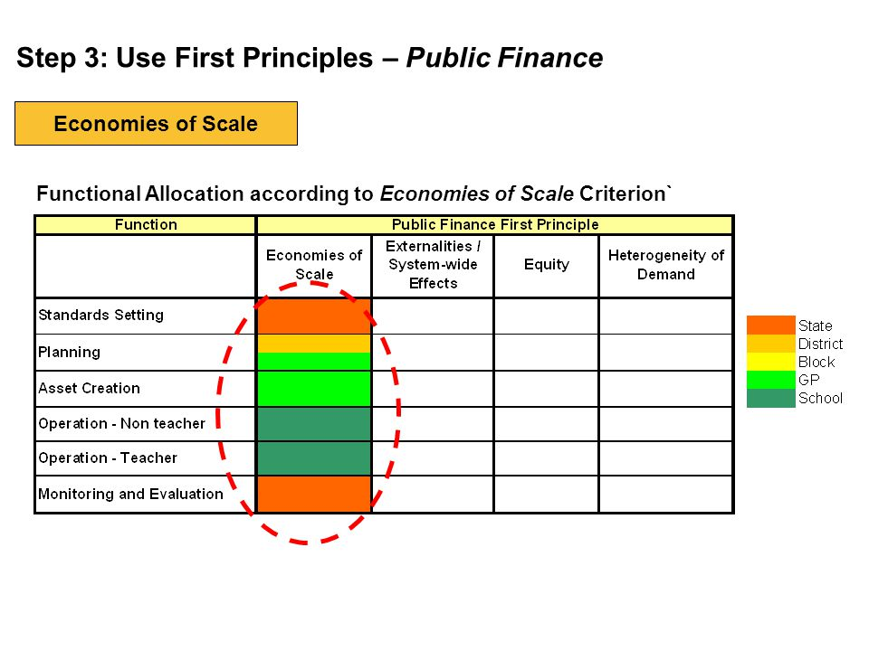 Step 3: Use First Principles – Public Finance Functional Allocation according to Economies of Scale Criterion` Economies of Scale