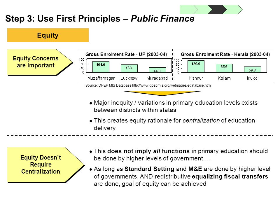Equity Doesnt Require Centralization Equity Concerns are Important Major inequity / variations in primary education levels exists between districts wi
