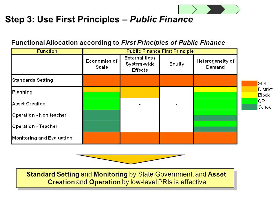 Step 3: Use First Principles – Public Finance Functional Allocation according to First Principles of Public Finance Standard Setting and Monitoring by
