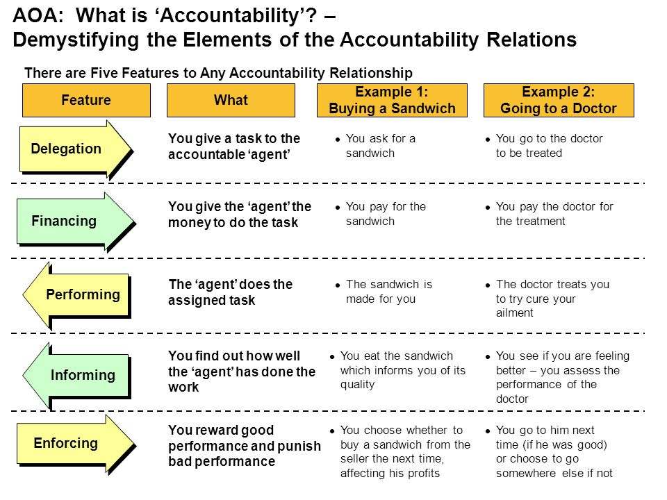 AOA: What is Accountability? – Demystifying the Elements of the Accountability Relations Delegation Feature Financing Enforcing Performing Informing T