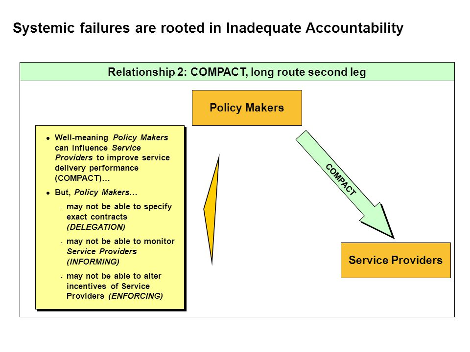 Systemic failures are rooted in Inadequate Accountability Service Providers Policy Makers COMPACT Well-meaning Policy Makers can influence Service Pro