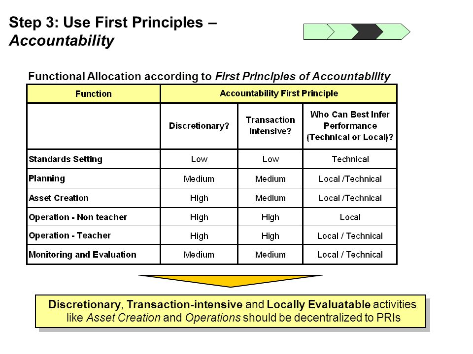 Step 3: Use First Principles – Accountability Discretionary, Transaction-intensive and Locally Evaluatable activities like Asset Creation and Operatio