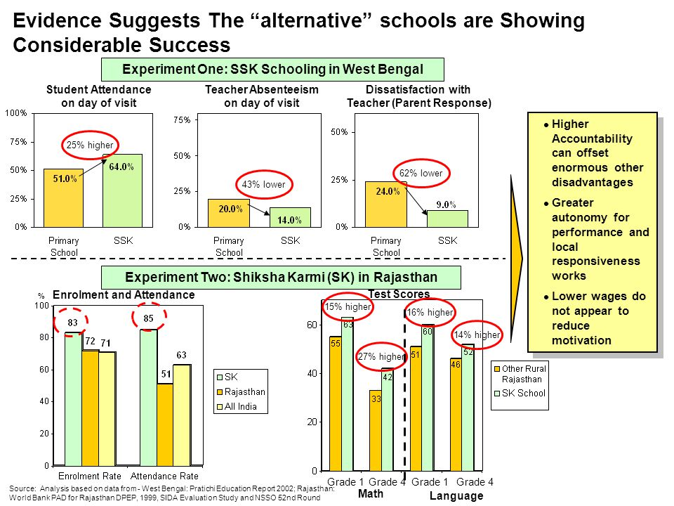 Evidence Suggests The alternative schools are Showing Considerable Success Source: Analysis based on data from - West Bengal: Pratichi Education Repor