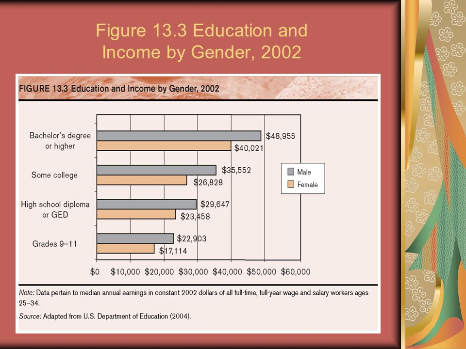 Figure 13.3 Education and Income by Gender, 2002