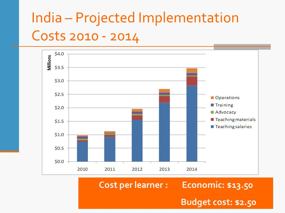 India – Projected Implementation Costs 2010 - 2014 Cost per learner : Economic: $13.50 Budget cost: $2.50