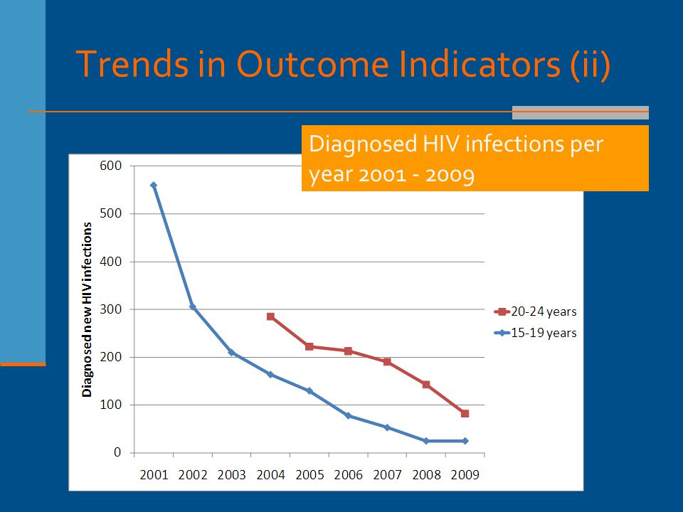 Trends in Outcome Indicators (ii) Diagnosed HIV infections per year 2001 - 2009