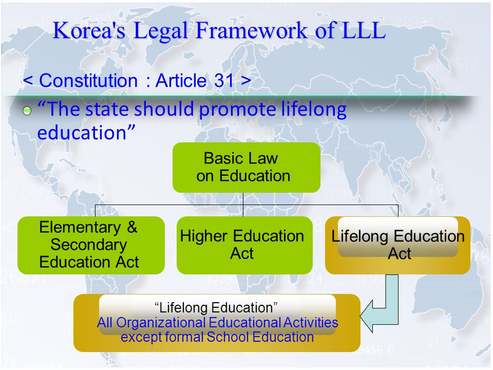 Korea s Legal Framework of LLL The state should promote lifelong education Basic Law on Education Elementary & Secondary Education Act Higher Education Act Lifelong Education Act Lifelong Education All Organizational Educational Activities except formal School Education