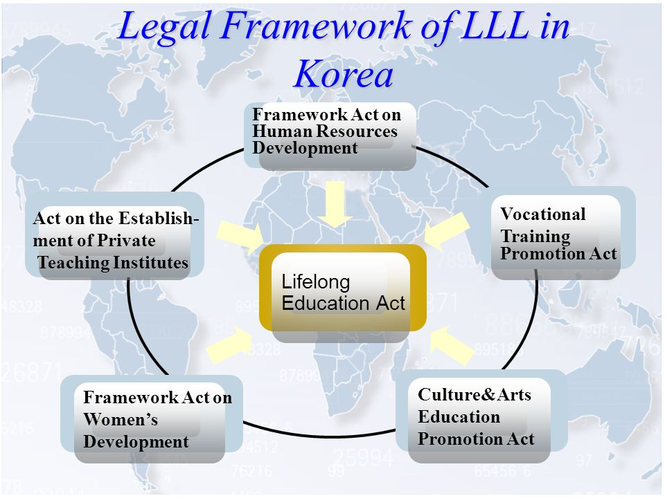 Legal Framework of LLL in Korea Framework Act on Human Resources Development Lifelong Education Act Vocational Training Promotion Act Act on the Establish- ment of Private Teaching Institutes Framework Act on Womens Development Culture&Arts Education Promotion Act