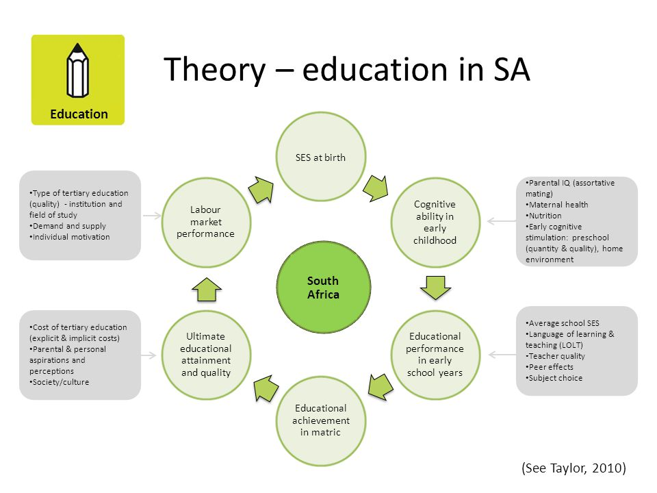 Education Theory – education in SA SES at birth Cognitive ability in early childhood Educational performance in early school years Educational achieve