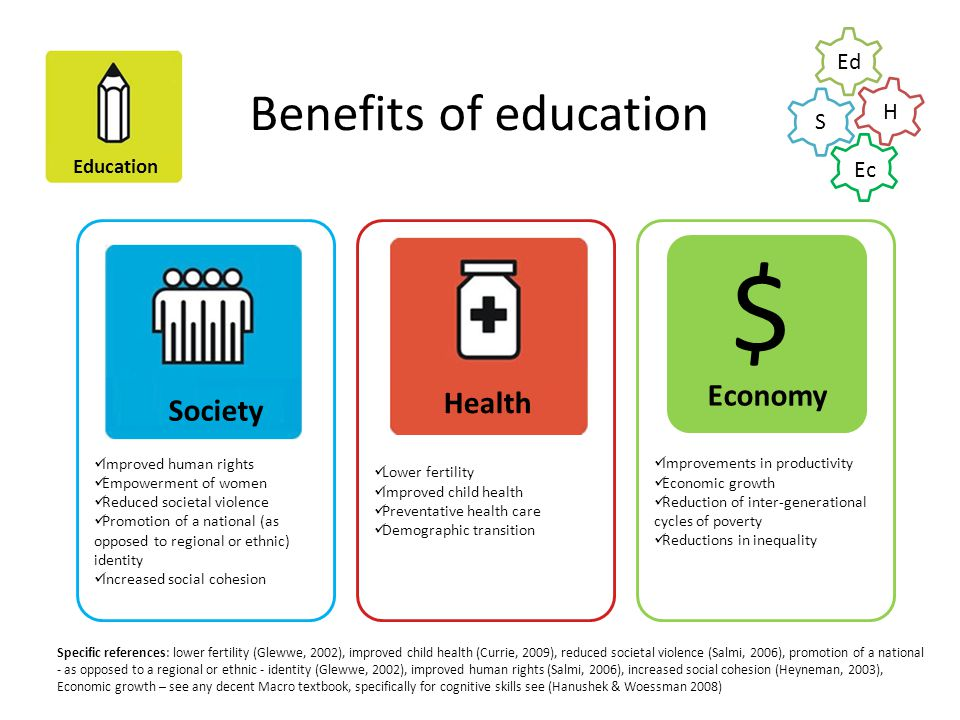 Education Benefits of education Improvements in productivity Economic growth Reduction of inter-generational cycles of poverty Reductions in inequality Lower fertility Improved child health Preventative health care Demographic transition Improved human rights Empowerment of women Reduced societal violence Promotion of a national (as opposed to regional or ethnic) identity Increased social cohesion $ Society Health Economy Specific references: lower fertility (Glewwe, 2002), improved child health (Currie, 2009), reduced societal violence (Salmi, 2006), promotion of a national - as opposed to a regional or ethnic - identity (Glewwe, 2002), improved human rights (Salmi, 2006), increased social cohesion (Heyneman, 2003), Economic growth – see any decent Macro textbook, specifically for cognitive skills see (Hanushek & Woessman 2008) Ed H S Ec