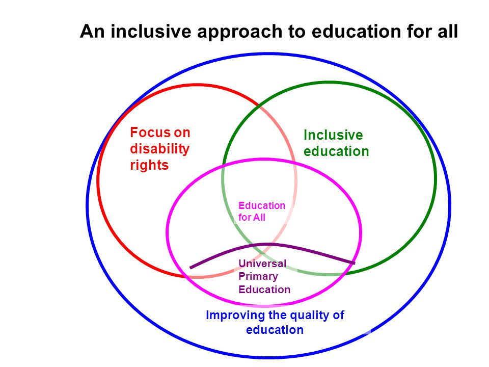 An inclusive approach to education for all Inclusive education Focus on disability rights Education for All Universal Primary Education Improving the quality of education
