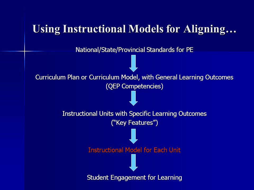 Using Instructional Models for Aligning… National/State/Provincial Standards for PE Curriculum Plan or Curriculum Model, with General Learning Outcome