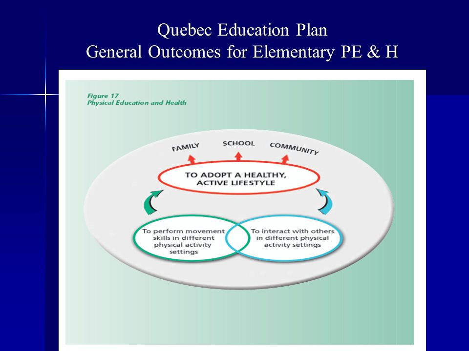 Quebec Education Plan General Outcomes for Elementary PE & H