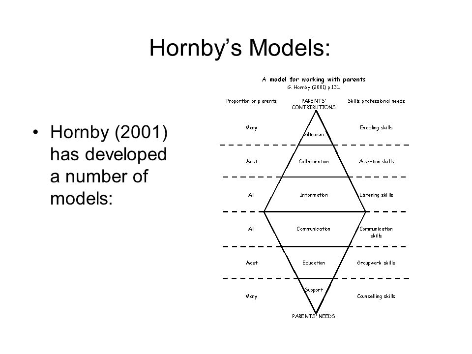 Hornbys Models: Hornby (2001) has developed a number of models: