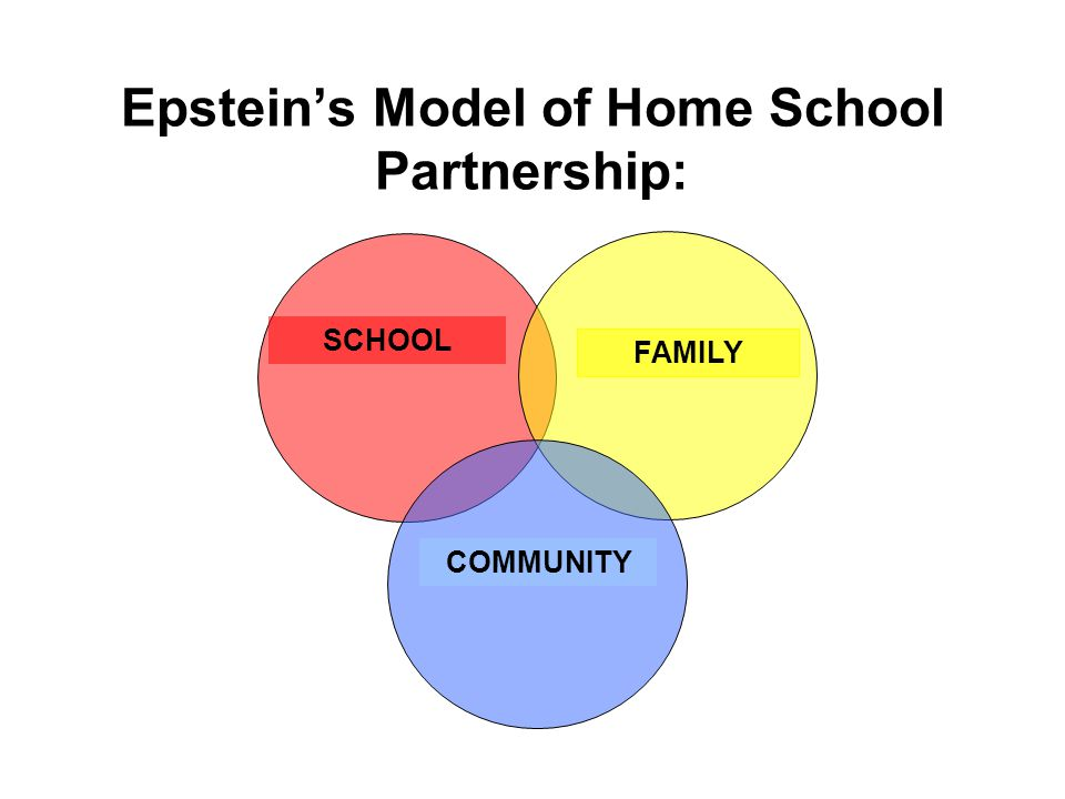 The model is drawn as a Venn diagram with three overlapping spheres, which includes internal and external structures which can either be pushed together or pulled apart by three main forces: -background and practices of schools and classrooms -time