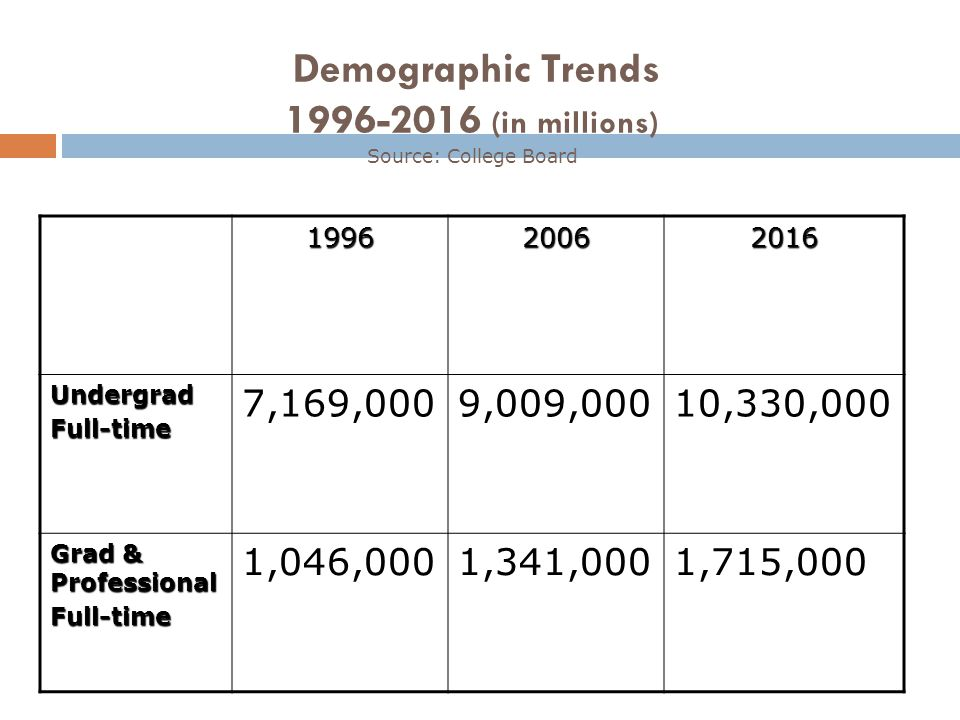 Demographic Trends 1996-2016 (in millions) Source: College Board199620062016 UndergradFull-time 7,169,0009,009,00010,330,000 Grad & Professional Full-