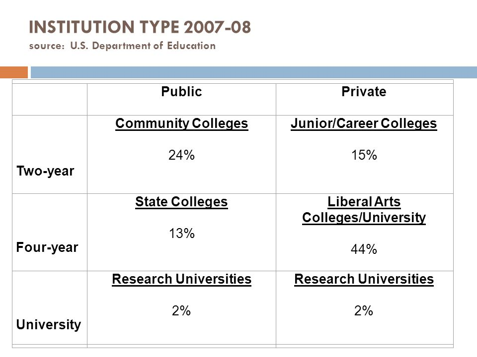 Enrollment By Institution Type 2007 S ource: Department of Education PublicPrivate Two-year Community Colleges 35 % (6,324,111) Career Colleges 2% (293,811) Four-year State Colleges 25% (4,676,046) Liberal Arts Colleges 20% (3,604,938) University Research Universities 14% (2,490,615) Research Universities 4%(858,599)