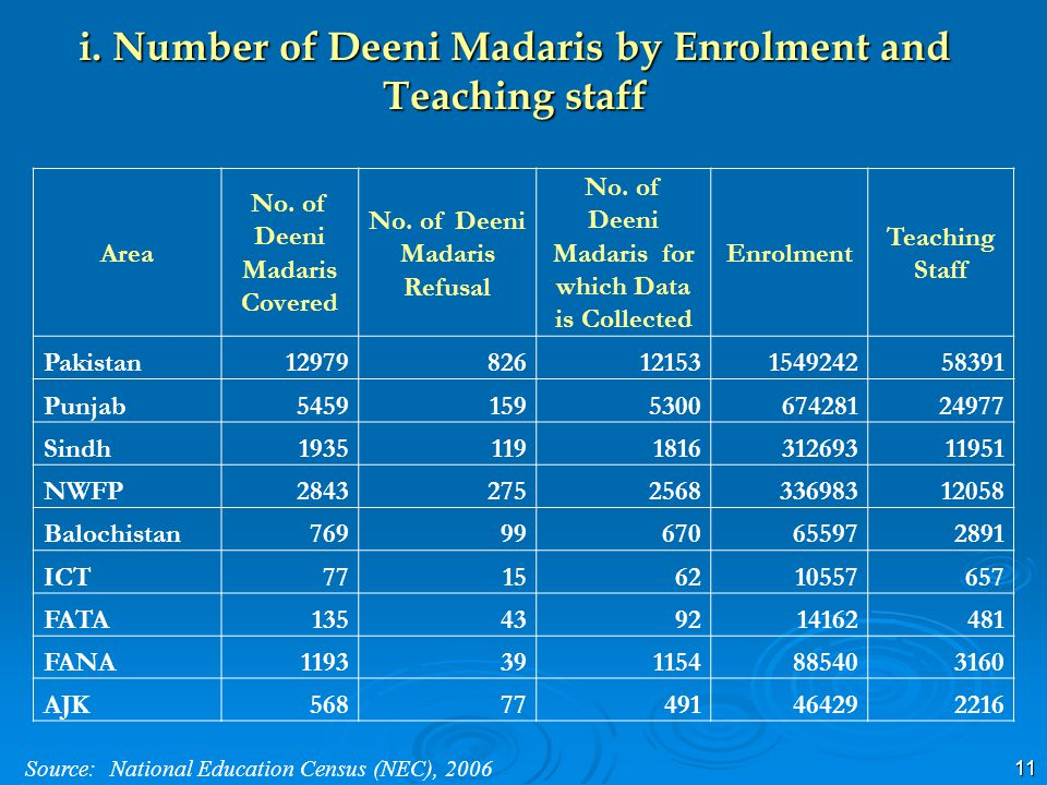 11 i. Number of Deeni Madaris by Enrolment and Teaching staff Area No. of Deeni Madaris Covered No. of Deeni Madaris Refusal No. of Deeni Madaris for
