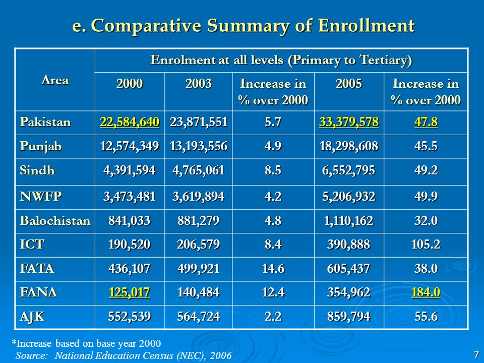 7 e. Comparative Summary of Enrollment Area Enrolment at all levels (Primary to Tertiary) 20002003 Increase in % over 2000 2005 Pakistan22,584,64023,8