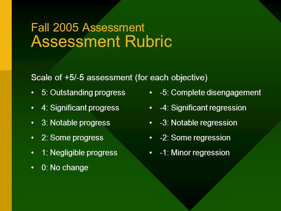 Fall 2005 Assessment Assessment Rubric Scale of +5/-5 assessment (for each objective) 5: Outstanding progress 4: Significant progress 3: Notable progress 2: Some progress 1: Negligible progress 0: No change -5: Complete disengagement -4: Significant regression -3: Notable regression -2: Some regression -1: Minor regression