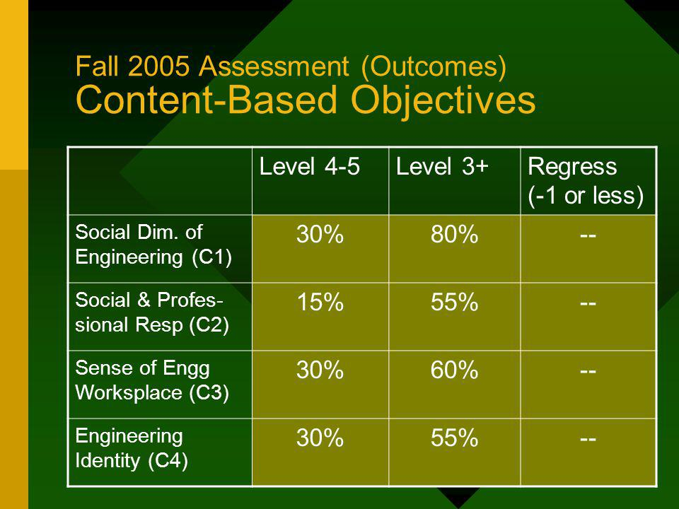 Fall 2005 Assessment (Outcomes) Content-Based Objectives Level 4-5Level 3+Regress (-1 or less) Social Dim.