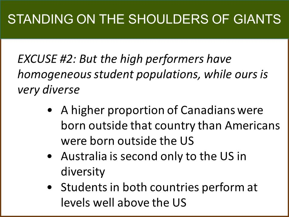 STANDING ON THE SHOULDERS OF GIANTS EXCUSE #2: But the high performers have homogeneous student populations, while ours is very diverse A higher proportion of Canadians were born outside that country than Americans were born outside the US Australia is second only to the US in diversity Students in both countries perform at levels well above the US