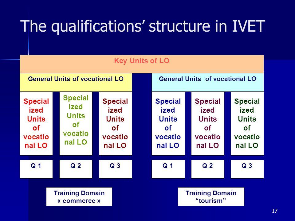 17 The qualifications structure in IVET Training Domain « commerce » Training Domain tourism Q 1Q 2Q 3Q 1Q 2Q 3 Key Units of LO General Units of vocat