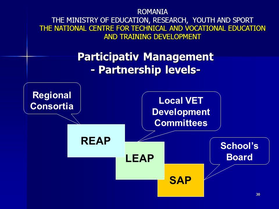 30 Participativ Management - Partnership levels- SAP LEAP REAP Regional Consortia Schools Board Local VET Development Committees ROMANIA THE MINISTRY