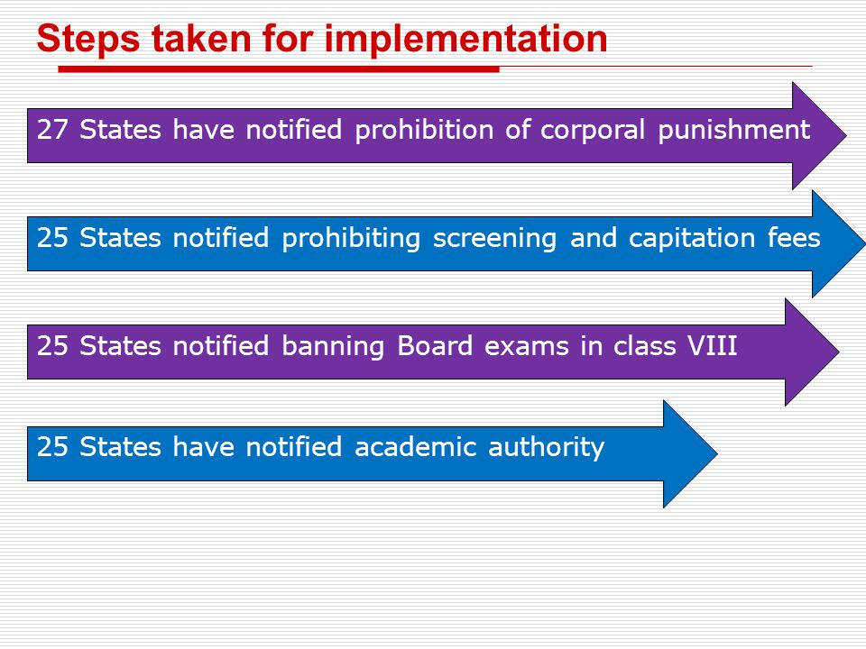 Steps taken for implementation 27 States have notified prohibition of corporal punishment 25 States notified prohibiting screening and capitation fees