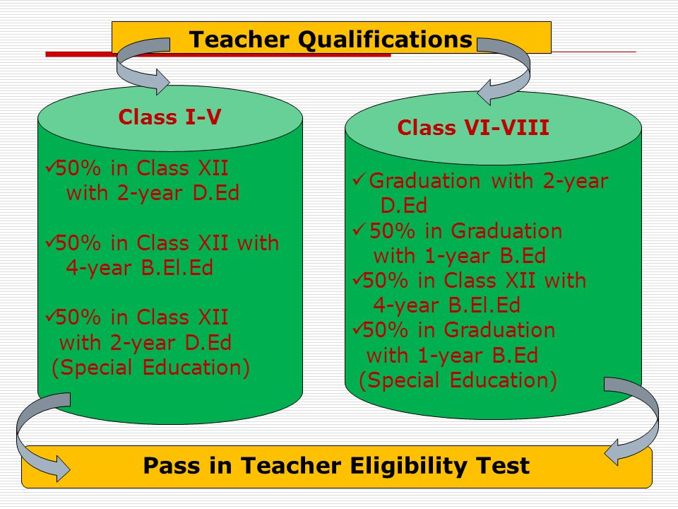 50% in Class XII with 2-year D.Ed 50% in Class XII with 4-year B.El.Ed 50% in Class XII with 2-year D.Ed (Special Education) Class I-V Graduation with