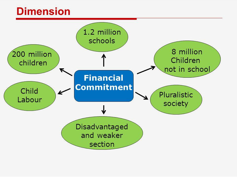 Dimension 200 million children 1.2 million schools 8 million Children not in school Child Labour Disadvantaged and weaker section Pluralistic society