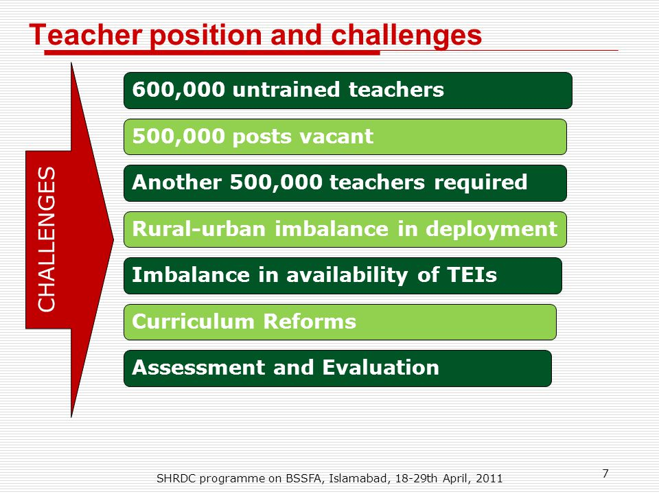 Teacher position and challenges 7 SHRDC programme on BSSFA, Islamabad, 18-29th April, 2011 CHALLENGES 600,000 untrained teachers 500,000 posts vacant