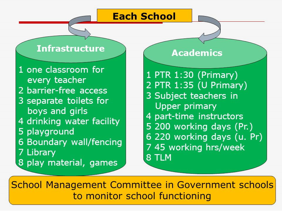 1 one classroom for every teacher 2 barrier-free access 3 separate toilets for boys and girls 4 drinking water facility 5 playground 6 Boundary wall/f