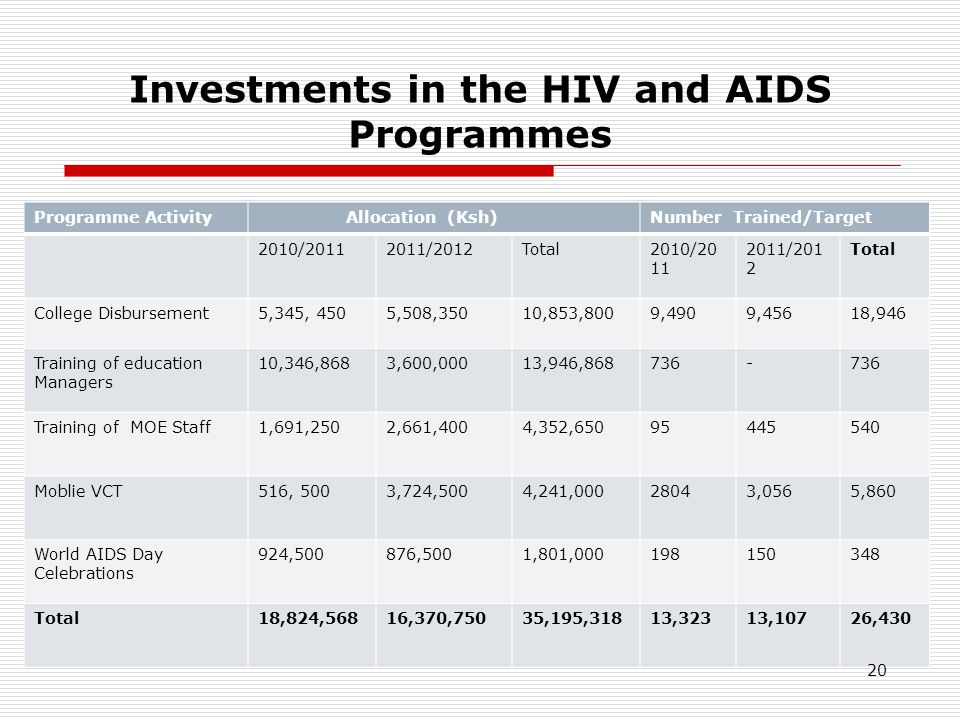 Investments in the HIV and AIDS Programmes Programme Activity Allocation (Ksh)Number Trained/Target 2010/ /2012Total2010/ /201 2 Total College Disbursement5,345, 4505,508,35010,853,8009,4909,45618,946 Training of education Managers 10,346,8683,600,00013,946, Training of MOE Staff1,691,2502,661,4004,352, Moblie VCT516, 5003,724,5004,241, ,0565,860 World AIDS Day Celebrations 924,500876,5001,801, Total18,824,56816,370,75035,195,31813,32313,10726,430 20